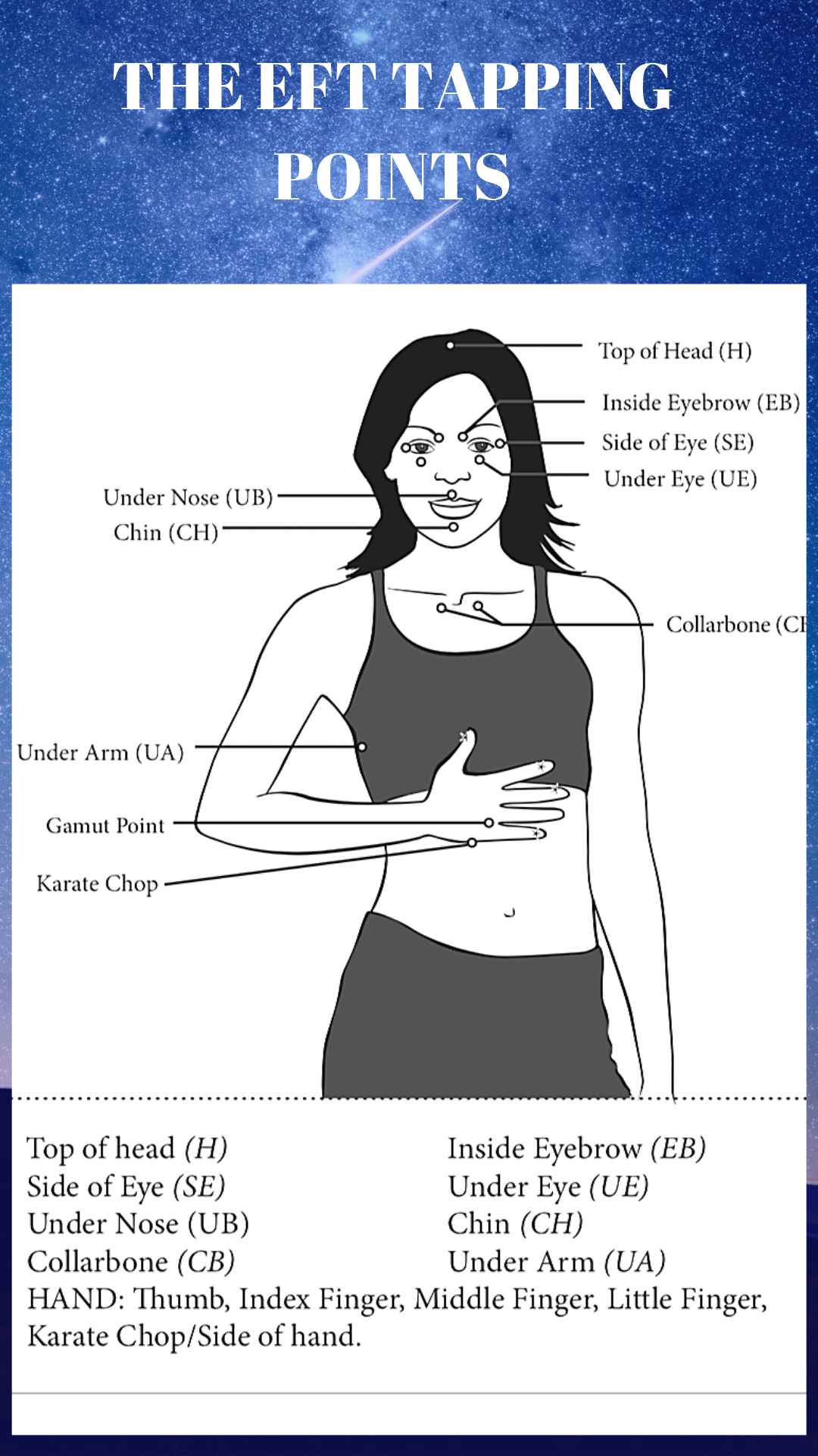 EFT TAPPING DIAGRAM